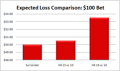 surrender chart