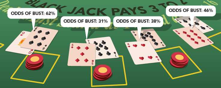 Blackjack Odds Of Busting